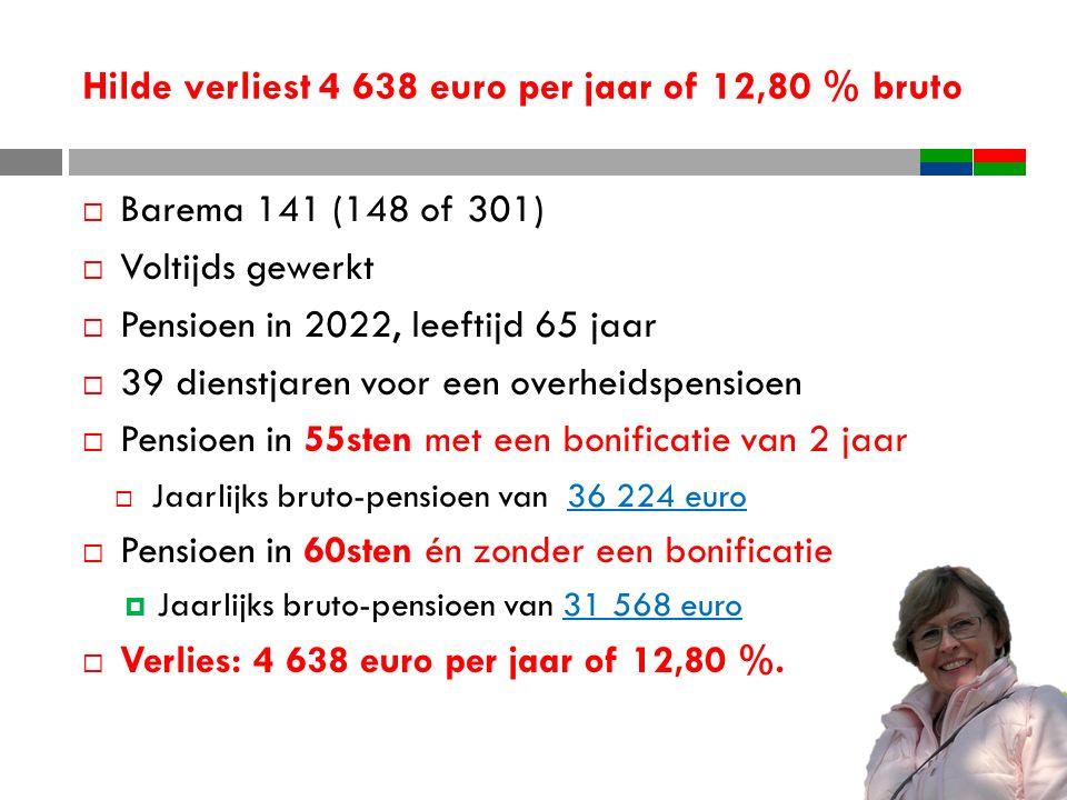 Hilde verliest 4 638 euro per jaar of 12,80 % bruto  Barema 141 (148 of 301)  Voltijds gewerkt  Pensioen in 2022, leeftijd 65 jaar  39 dienstjaren voor een overheidspensioen  Pensioen in 55sten met een bonificatie van 2 jaar  Jaarlijks bruto-pensioen van 36 224 euro  Pensioen in 60sten én zonder een bonificatie  Jaarlijks bruto-pensioen van 31 568 euro  Verlies: 4 638 euro per jaar of 12,80 %.
