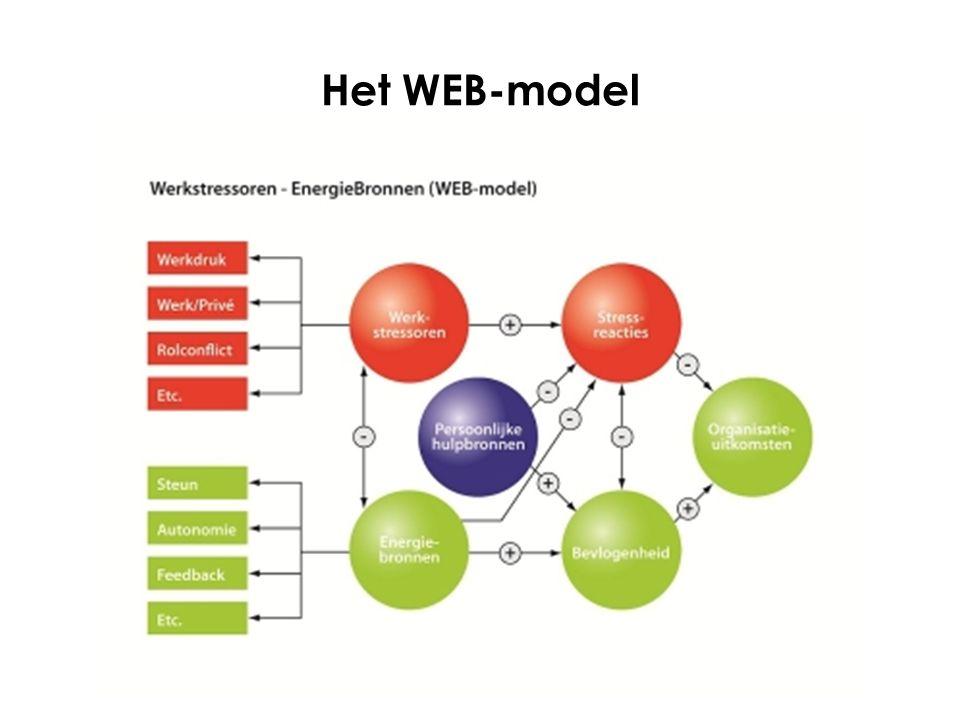 Het WEB-model