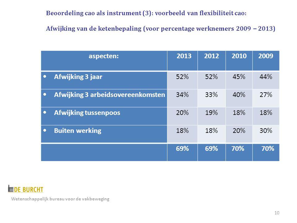 10 aspecten: 2013201220102009  Afwijking 3 jaar52% 45%44%  Afwijking 3 arbeidsovereenkomsten34%33%40%27%  Afwijking tussenpoos20%19%18%  Buiten werking18% 20%30% 69% 70% Beoordeling cao als instrument (3): voorbeeld van flexibiliteit cao: Afwijking van de ketenbepaling (voor percentage werknemers 2009 – 2013) Wetenschappelijk bureau voor de vakbeweging