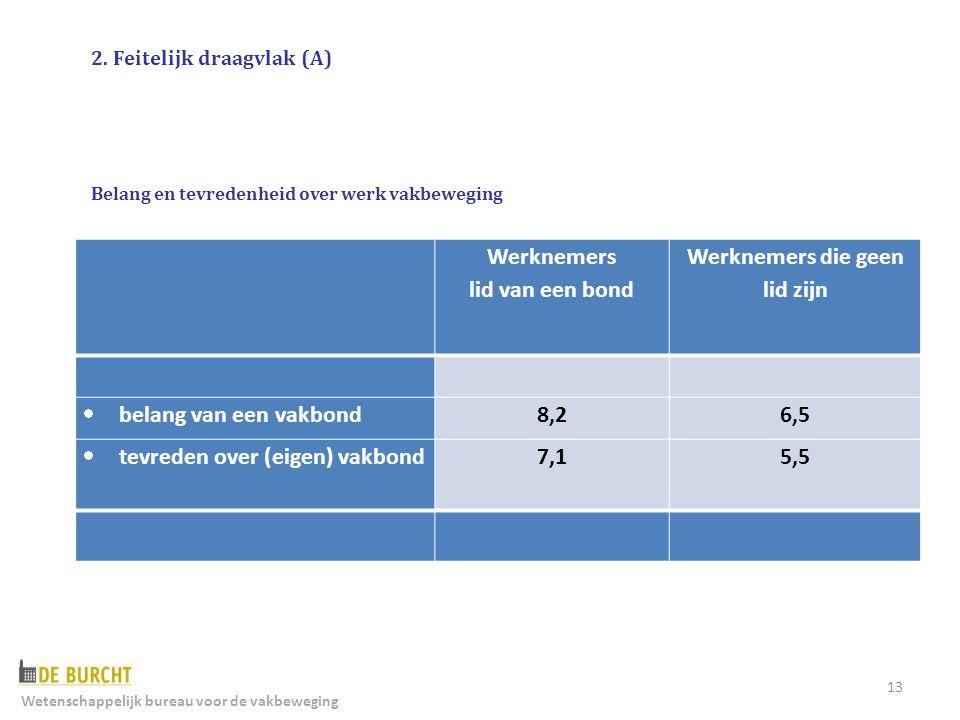 13 Werknemers lid van een bond Werknemers die geen lid zijn  belang van een vakbond8,26,5  tevreden over (eigen) vakbond7,15,5 2.