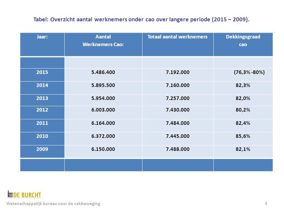 4 Jaar: Aantal Werknemers Cao: Totaal aantal werknemers Dekkingsgraad cao 20155.486.4007.192.000 (76,3% -80%) 20145.895.5007.160.00082,3% 20135.954.0007.257.00082,0% 20126.003.0007.430.00080,2% 20116.164.0007.484.00082,4% 20106.372.0007.445.00085,6% 20096.150.0007.488.00082,1% Tabel: Overzicht aantal werknemers onder cao over langere periode (2015 – 2009).