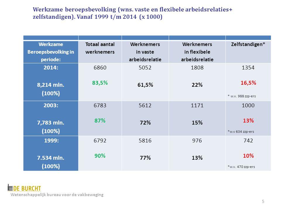 5 Werkzame Beroepsbevolking in periode: Totaal aantal werknemers Werknemers in vaste arbeidsrelatie Werknemers in flexibele arbeidsrelatie Zelfstandigen* 2014: 8,214 mln.