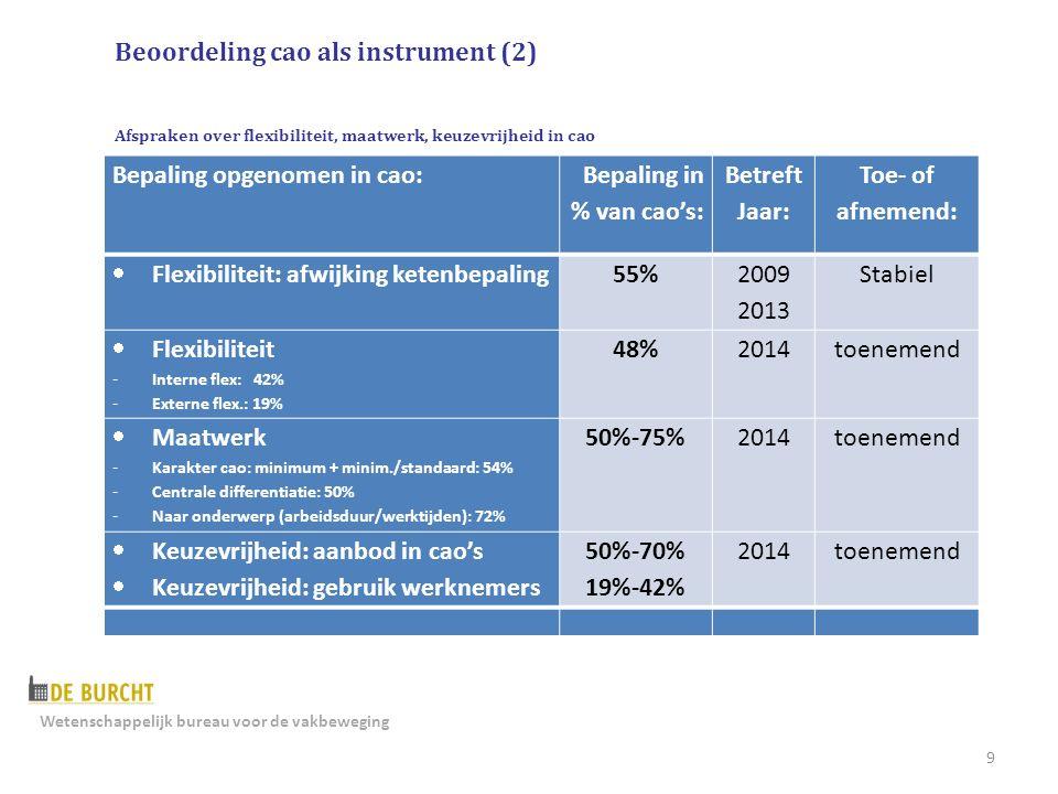 9 Bepaling opgenomen in cao: Bepaling in % van cao's: Betreft Jaar: Toe- of afnemend:  Flexibiliteit: afwijking ketenbepaling55% 2009 2013 Stabiel  Flexibiliteit - Interne flex: 42% - Externe flex.: 19% 48%2014toenemend  Maatwerk - Karakter cao: minimum + minim./standaard: 54% - Centrale differentiatie: 50% - Naar onderwerp (arbeidsduur/werktijden): 72% 50%-75%2014toenemend  Keuzevrijheid: aanbod in cao's  Keuzevrijheid: gebruik werknemers 50%-70% 19%-42% 2014toenemend Beoordeling cao als instrument (2) Afspraken over flexibiliteit, maatwerk, keuzevrijheid in cao Wetenschappelijk bureau voor de vakbeweging