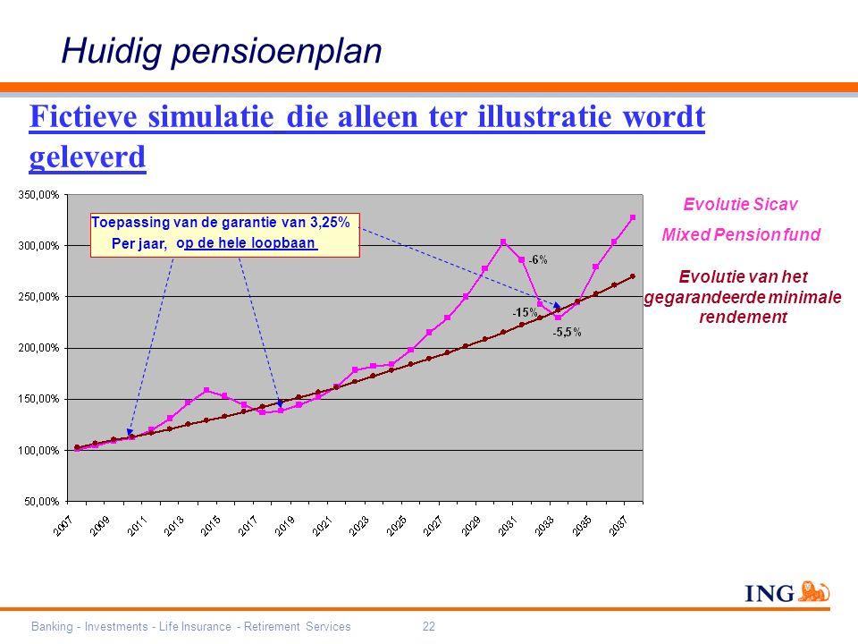 Banking - Investments - Life Insurance - Retirement Services22 Fictieve simulatie die alleen ter illustratie wordt geleverd Huidig pensioenplan Evolutie van het gegarandeerde minimale rendement Evolutie Sicav Mixed Pension fund Toepassing van de garantie van 3,25% Per jaar, op de hele loopbaan