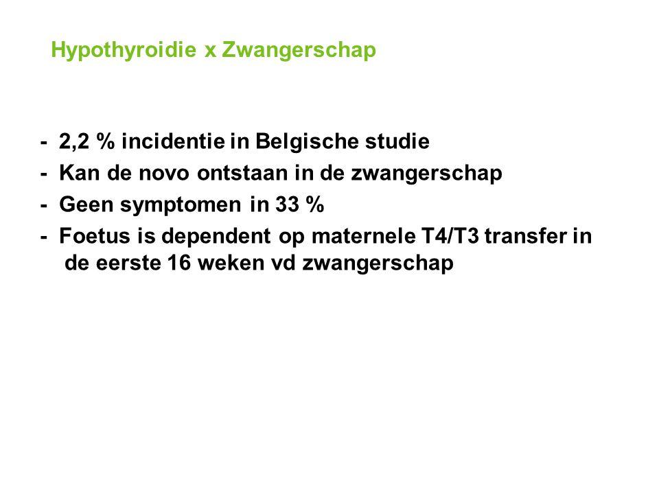 Hypothyroidie x Zwangerschap - 2,2 % incidentie in Belgische studie - Kan de novo ontstaan in de zwangerschap - Geen symptomen in 33 % - Foetus is dependent op maternele T4/T3 transfer in de eerste 16 weken vd zwangerschap
