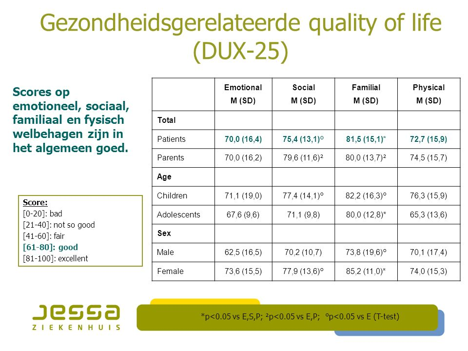 Gezondheidsgerelateerde quality of life (DUX-25) Emotional M (SD) Social M (SD) Familial M (SD) Physical M (SD) Total Patients70,0 (16,4) 75,4 (13,1)°