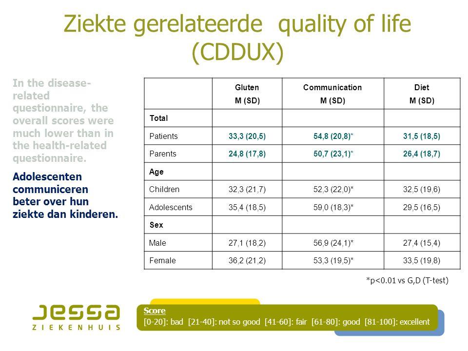 Ziekte gerelateerde quality of life (CDDUX) Gluten M (SD) Communication M (SD) Diet M (SD) Total Patients33,3 (20,5)54,8 (20,8)*31,5 (18,5) Parents24,