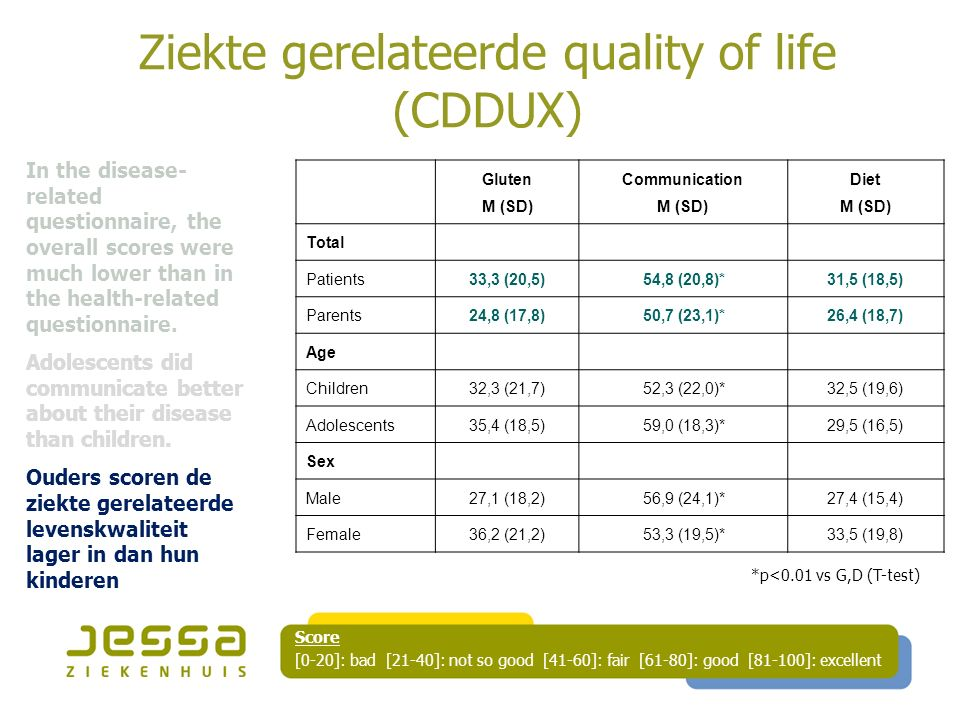Ziekte gerelateerde quality of life (CDDUX) Gluten M (SD) Communication M (SD) Diet M (SD) Total Patients33,3 (20,5)54,8 (20,8)*31,5 (18,5) Parents24,8 (17,8)50,7 (23,1)*26,4 (18,7) Age Children32,3 (21,7)52,3 (22,0)*32,5 (19,6) Adolescents35,4 (18,5)59,0 (18,3)*29,5 (16,5) Sex Male27,1 (18,2)56,9 (24,1)*27,4 (15,4) Female36,2 (21,2)53,3 (19,5)*33,5 (19,8) *p<0.01 vs G,D (T-test) Score [0-20]: bad [21-40]: not so good [41-60]: fair [61-80]: good [81-100]: excellent In the disease- related questionnaire, the overall scores were much lower than in the health-related questionnaire.