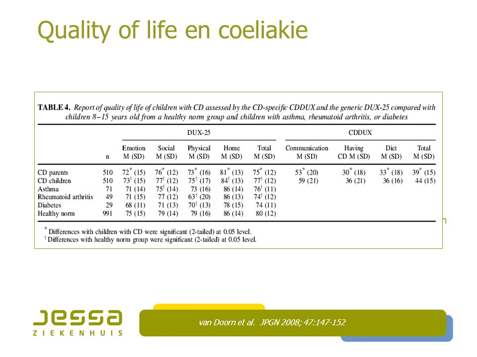 Quality of life en coeliakie  HR quality of life in CD children is lower than in healthy children, but higher than in children with other chronic dis