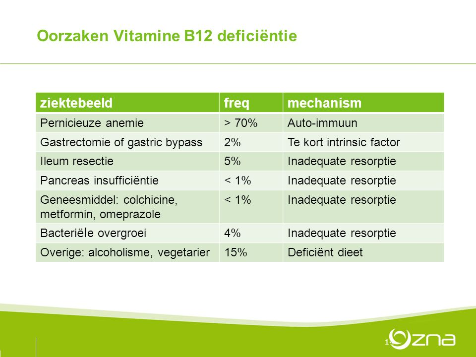 Oorzaken Vitamine B12 deficiëntie ziektebeeldfreqmechanism Pernicieuze anemie> 70%Auto-immuun Gastrectomie of gastric bypass2%Te kort intrinsic factor Ileum resectie5%Inadequate resorptie Pancreas insuffici ë ntie < 1%Inadequate resorptie Geneesmiddel: colchicine, metformin, omeprazole < 1%Inadequate resorptie Bacteri ël e overgroei 4%Inadequate resorptie Overige: alcoholisme, vegetarier15% Defici ë nt dieet 14
