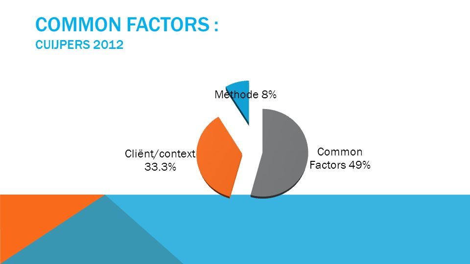 COMMON FACTORS : CUIJPERS 2012