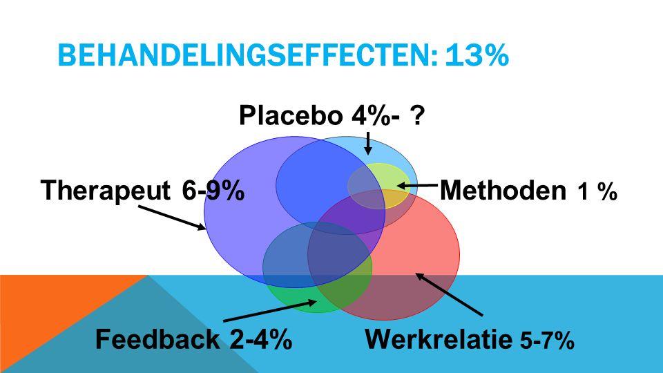 BEHANDELINGSEFFECTEN: 13% Placebo 4%- Methoden 1 % Werkrelatie 5-7% Feedback 2-4% Therapeut 6-9%