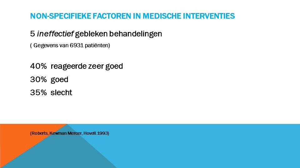 NON-SPECIFIEKE FACTOREN IN MEDISCHE INTERVENTIES 5 ineffectief gebleken behandelingen ( Gegevens van 6931 patiënten) 40% reageerde zeer goed 30% goed 35% slecht (Roberts, Kewman Mercer, Hovell.1993)