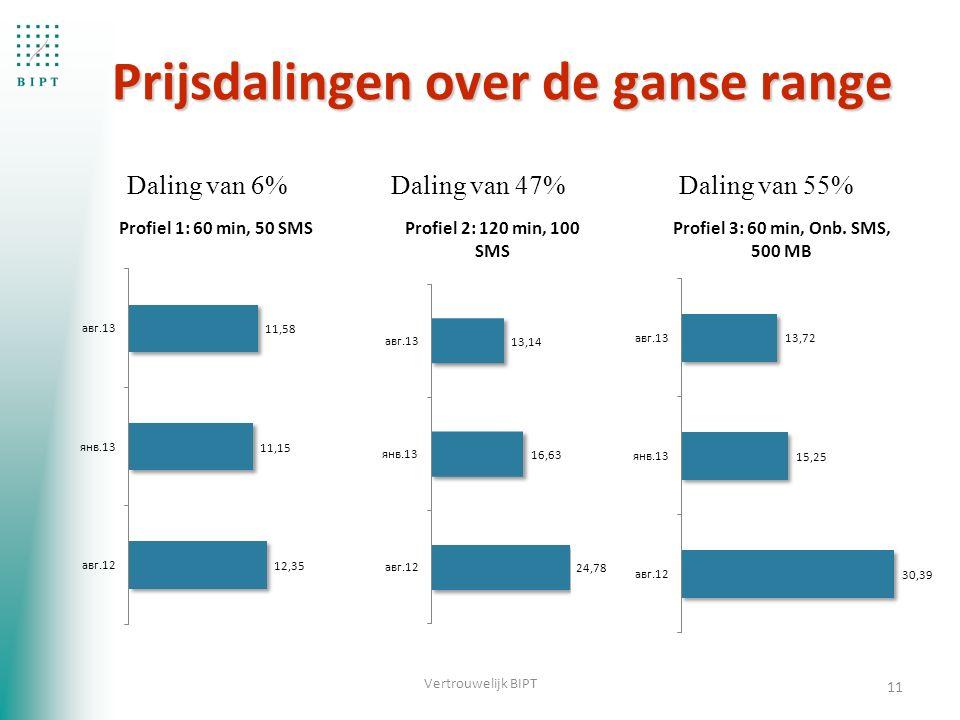 11 Vertrouwelijk BIPT Daling van 6%Daling van 47%Daling van 55% Prijsdalingen over de ganse range