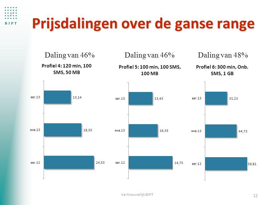 12 Vertrouwelijk BIPT Daling van 46% Daling van 48% Prijsdalingen over de ganse range