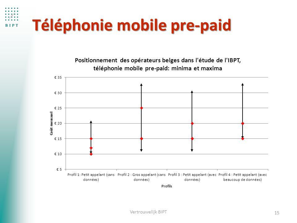 Téléphonie mobile pre-paid Téléphonie mobile pre-paid 15 Vertrouwelijk BIPT