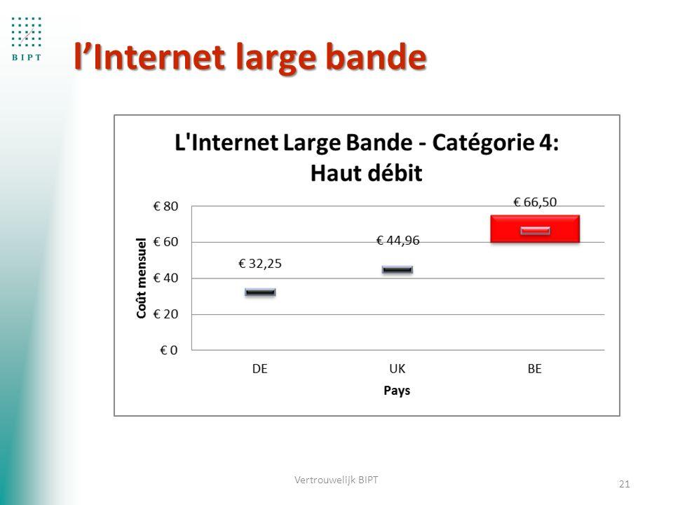 l'Internet large bande 21 Vertrouwelijk BIPT