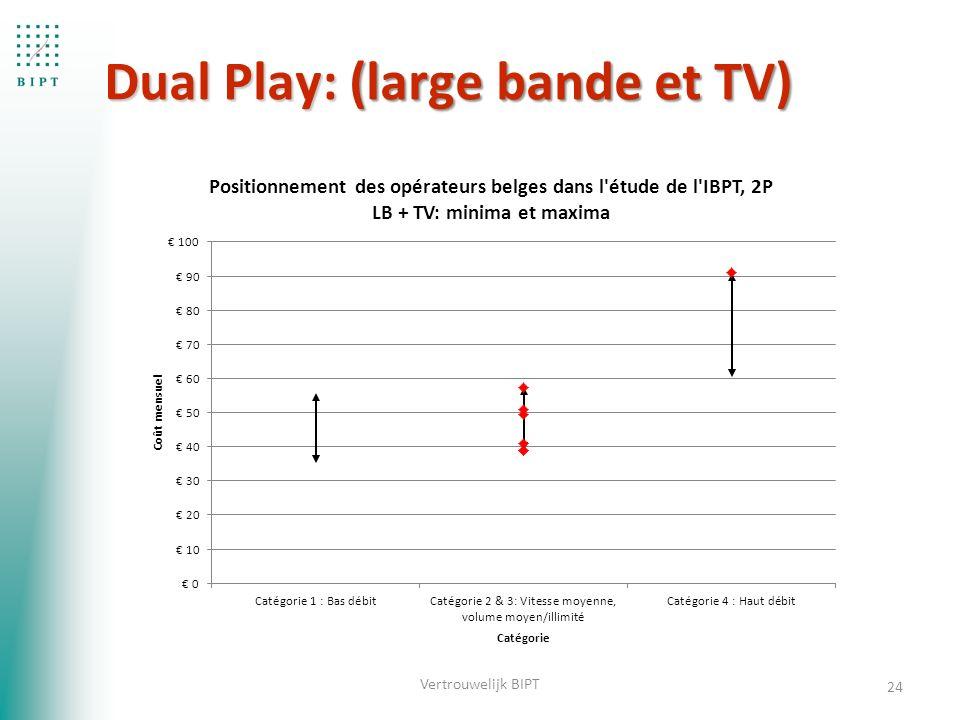 Dual Play: (large bande et TV) 24 Vertrouwelijk BIPT