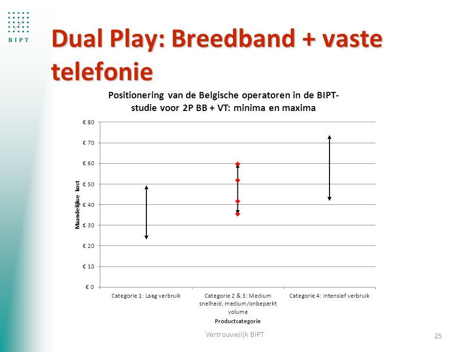 Dual Play: Breedband + vaste telefonie 25 Vertrouwelijk BIPT