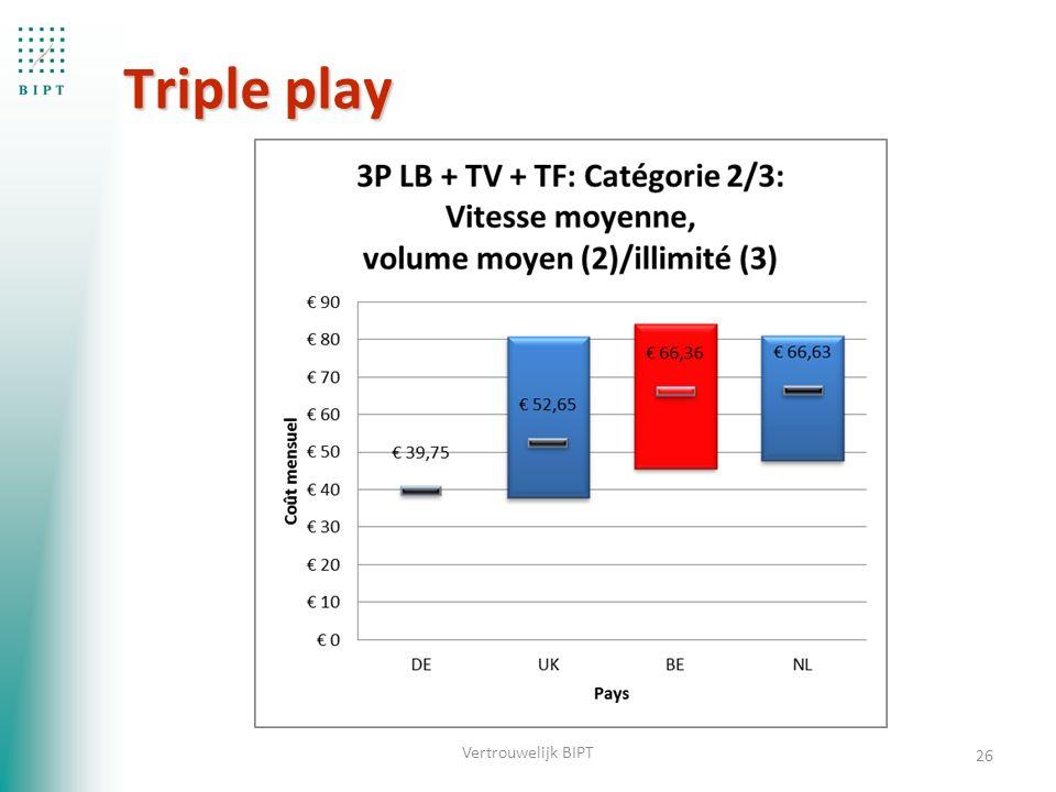 Triple play 26 Vertrouwelijk BIPT