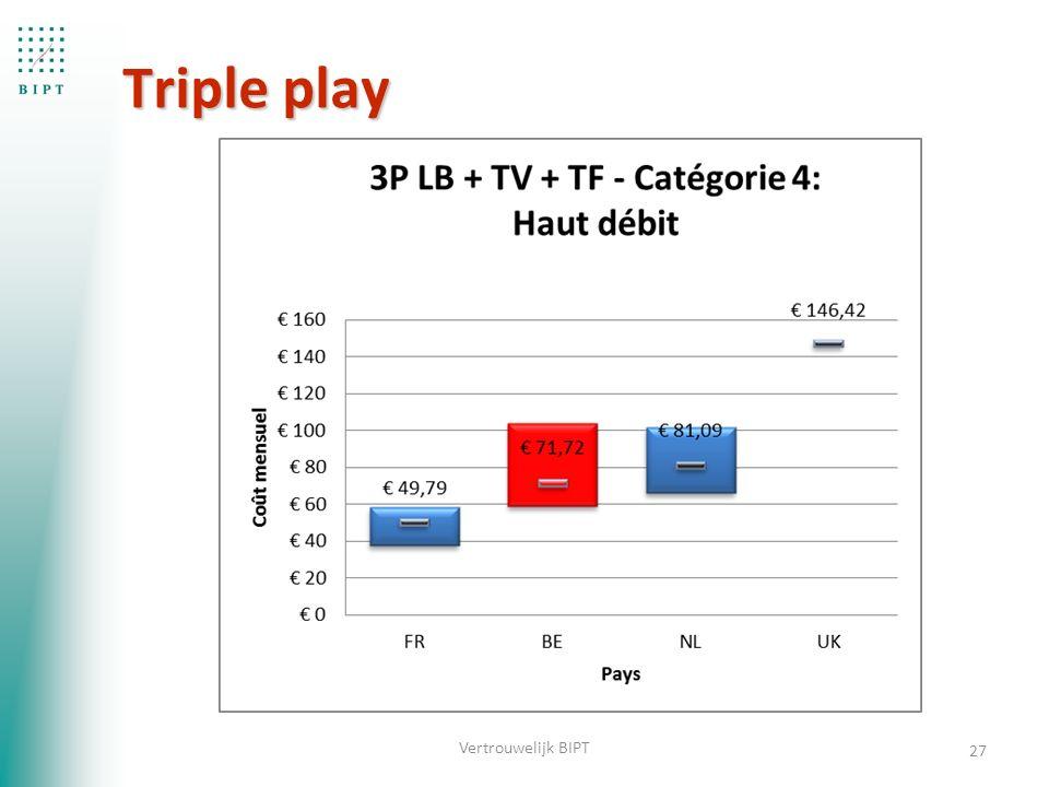 Triple play 27 Vertrouwelijk BIPT