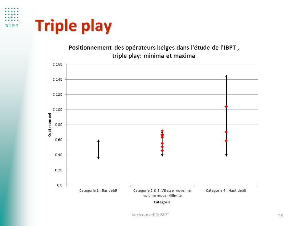 Triple play 28 Vertrouwelijk BIPT