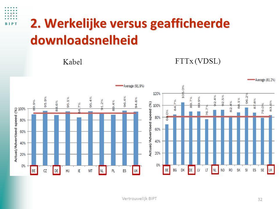 2. Werkelijke versus geafficheerde downloadsnelheid 32 Vertrouwelijk BIPT Kabel FTTx (VDSL)
