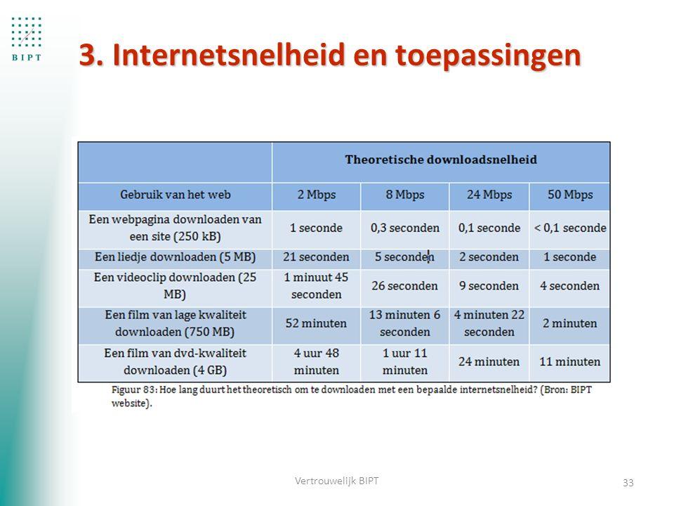3. Internetsnelheid en toepassingen 33 Vertrouwelijk BIPT