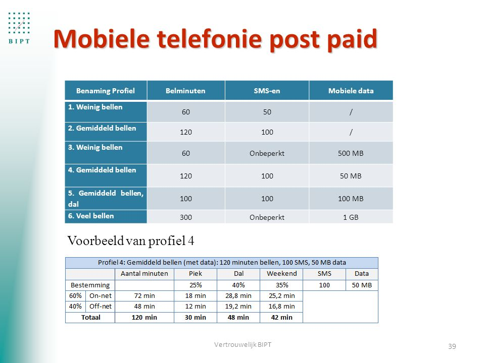 Mobiele telefonie post paid 39 Vertrouwelijk BIPT Benaming ProfielBelminutenSMS-enMobiele data 1.