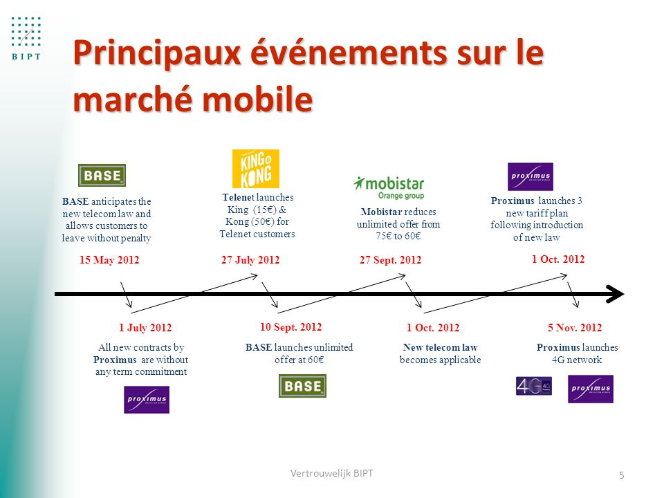 Principaux événements sur le marché mobile 5 Telenet launches King (15€) & Kong (50€) for Telenet customers 15 May 2012 BASE anticipates the new telecom law and allows customers to leave without penalty 10 Sept.