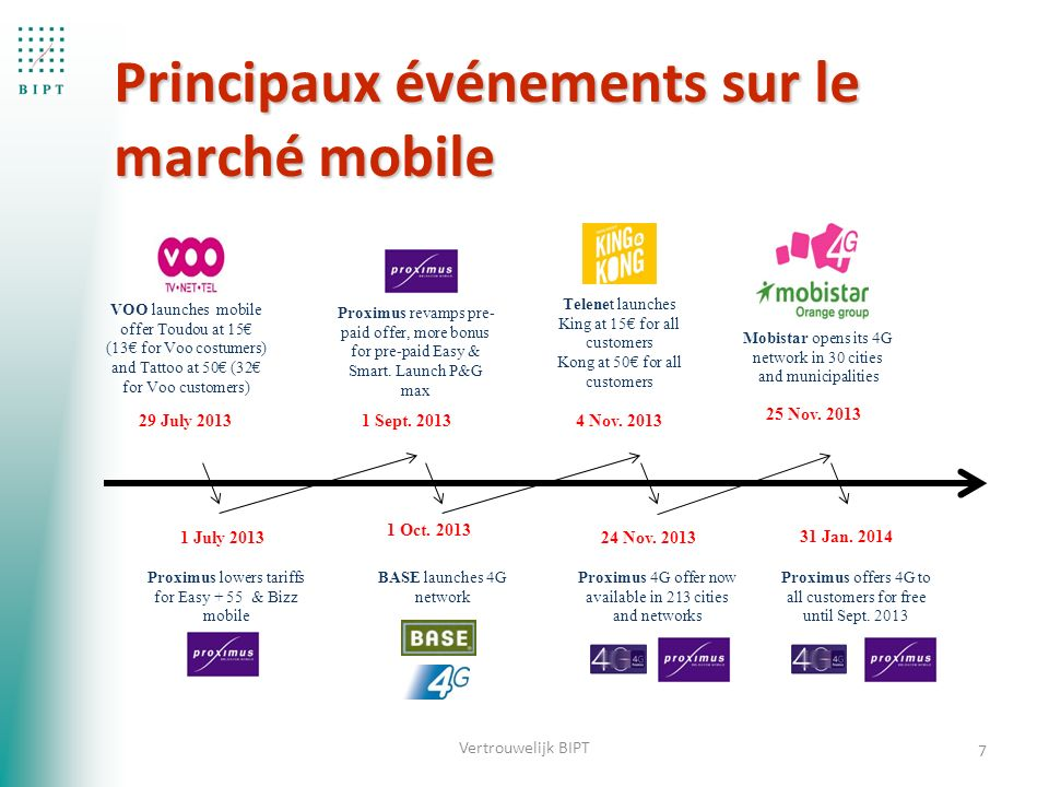 7 4 Nov. 2013 Telenet launches King at 15€ for all customers Kong at 50€ for all customers 29 July 2013 VOO launches mobile offer Toudou at 15€ (13€ f