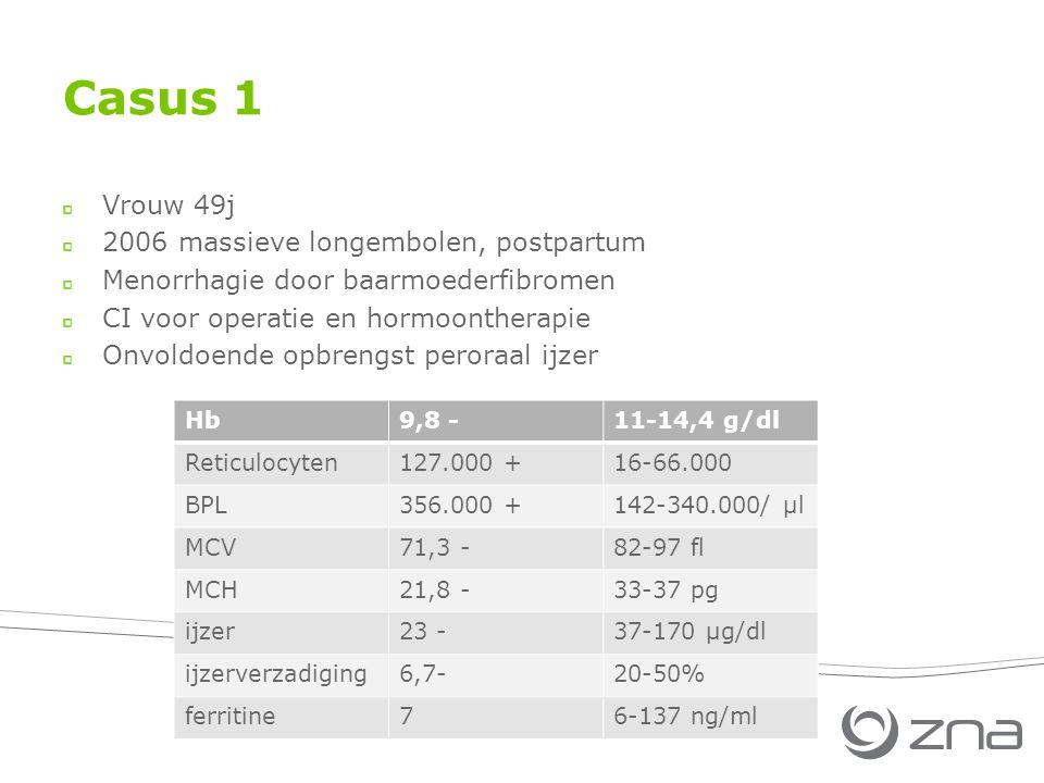 Casus 1 Vrouw 49j 2006 massieve longembolen, postpartum Menorrhagie door baarmoederfibromen CI voor operatie en hormoontherapie Onvoldoende opbrengst peroraal ijzer Hb9,8 -11-14,4 g/dl Reticulocyten127.000 +16-66.000 BPL356.000 +142-340.000/ µl MCV71,3 -82-97 fl MCH21,8 -33-37 pg ijzer23 -37-170 µg/dl ijzerverzadiging6,7-20-50% ferritine76-137 ng/ml