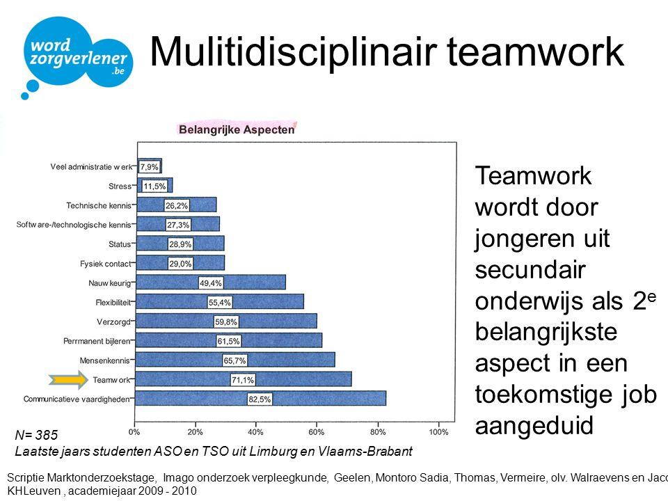 Mulitidisciplinair teamwork Teamwork wordt door jongeren uit secundair onderwijs als 2 e belangrijkste aspect in een toekomstige job aangeduid N= 385