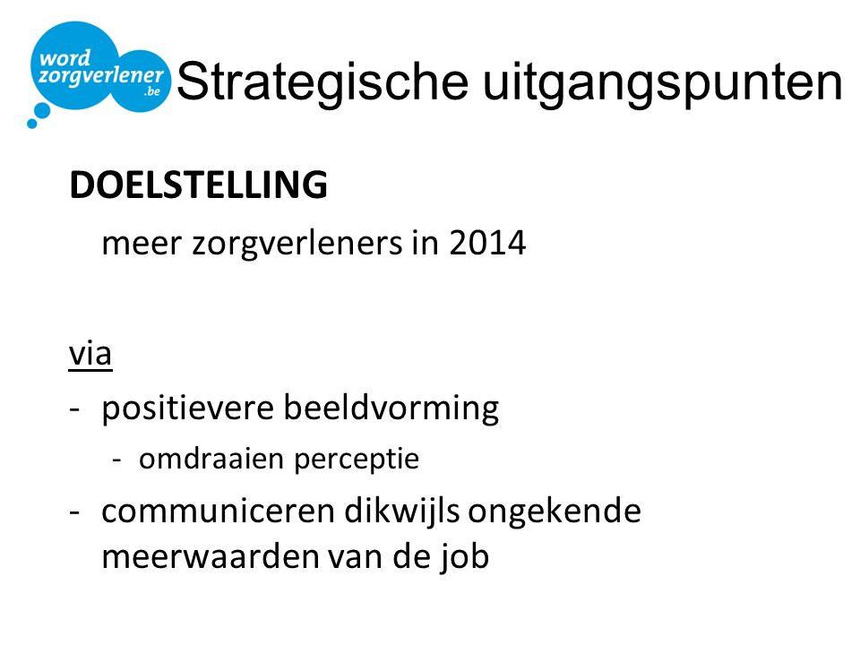 Strategische uitgangspunten DOELSTELLING meer zorgverleners in 2014 via -positievere beeldvorming -omdraaien perceptie -communiceren dikwijls ongekend