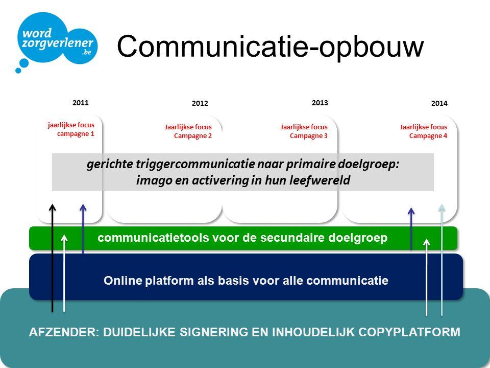 AFZENDER: DUIDELIJKE SIGNERING EN INHOUDELIJK COPYPLATFORM Online platform als basis voor alle communicatie communicatietools voor de secundaire doelg