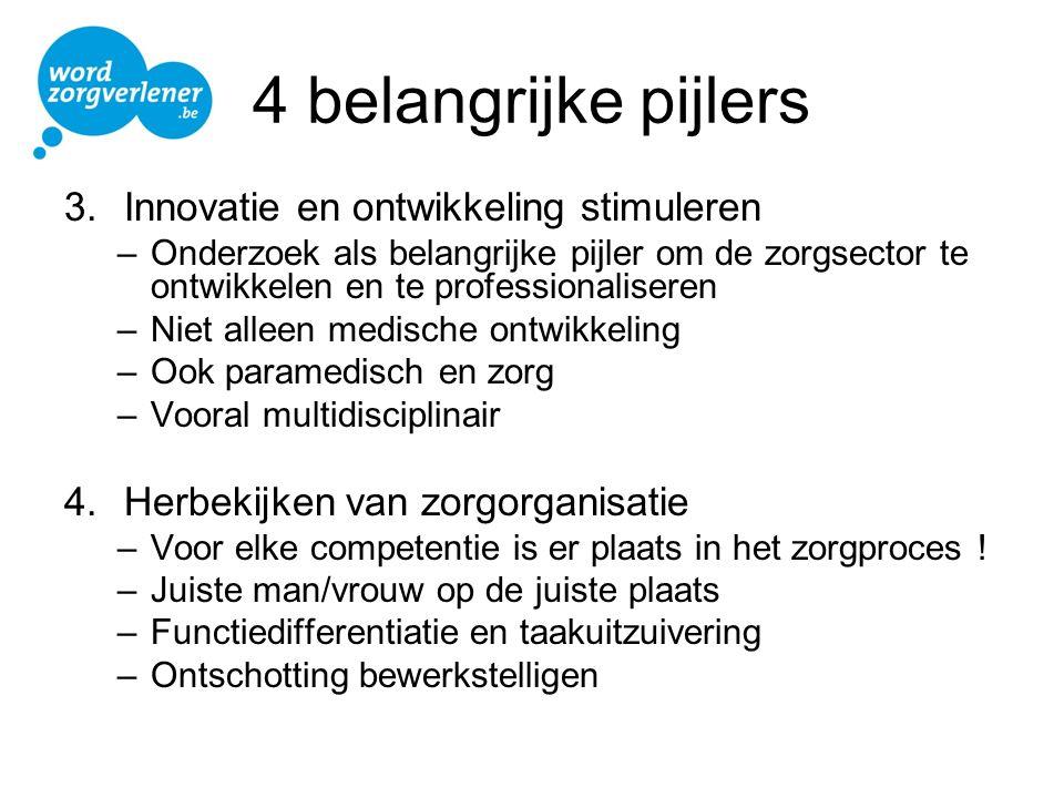 4 belangrijke pijlers 3.Innovatie en ontwikkeling stimuleren –Onderzoek als belangrijke pijler om de zorgsector te ontwikkelen en te professionalisere