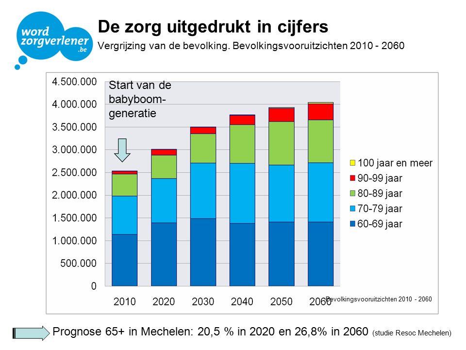 De zorg uitgedrukt in cijfers Vergrijzing van de bevolking. Bevolkingsvooruitzichten 2010 - 2060 Start van de babyboom- generatie Bevolkingsvooruitzic