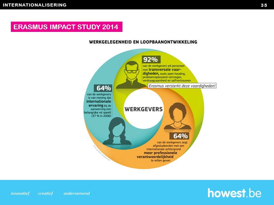 INTERNATIONALISERING 35 innovatiefcreatiefondernemend ERASMUS IMPACT STUDY 2014