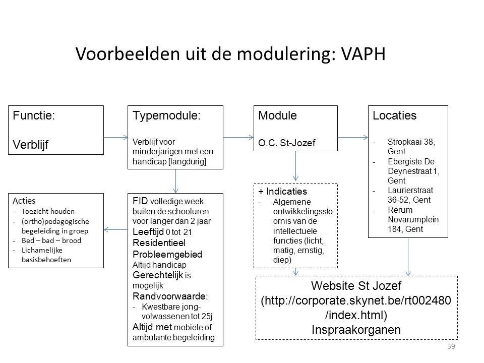 Voorbeelden uit de modulering: VAPH Functie: Verblijf Typemodule: Verblijf voor minderjarigen met een handicap [langdurig] Module O.C.