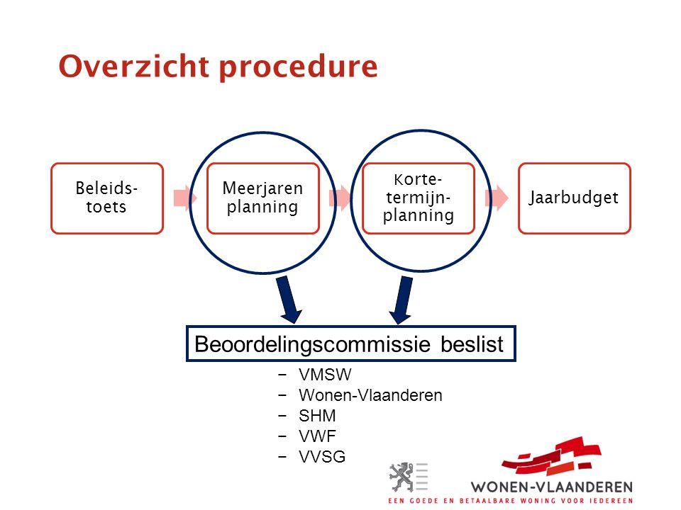Overzicht procedure Beleids- toets Meerjaren planning K orte- termijn- planning Jaarbudget Beoordelingscommissie beslist −VMSW −Wonen-Vlaanderen −SHM −VWF −VVSG