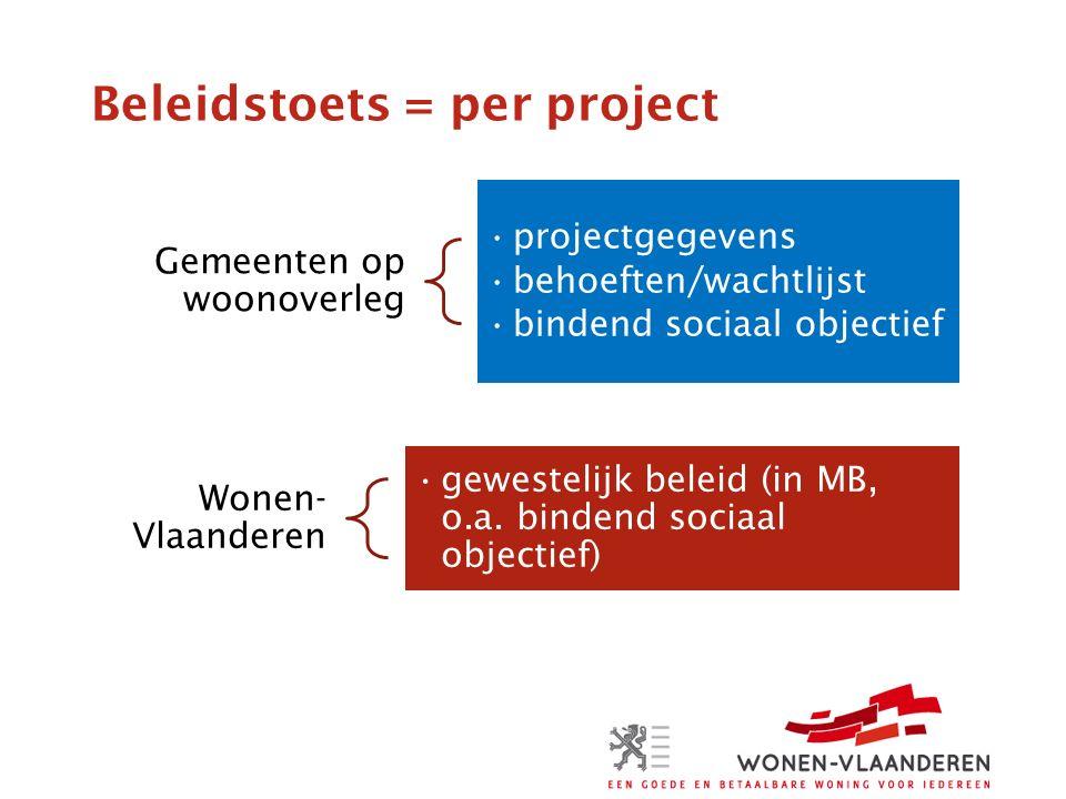 Beleidstoets = per project Gemeenten op woonoverleg projectgegevens behoeften/wachtlijst bindend sociaal objectief Wonen- Vlaanderen gewestelijk beleid (in MB, o.a.