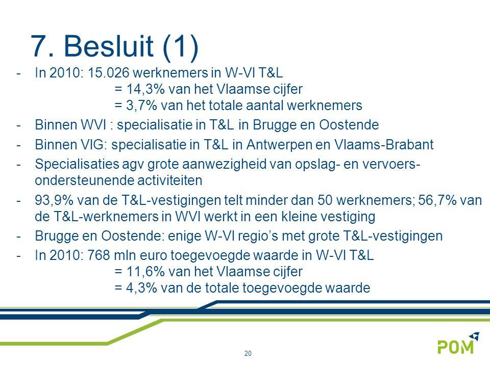 7. Besluit (1) 20 -In 2010: 15.026 werknemers in W-Vl T&L = 14,3% van het Vlaamse cijfer = 3,7% van het totale aantal werknemers -Binnen WVl : special