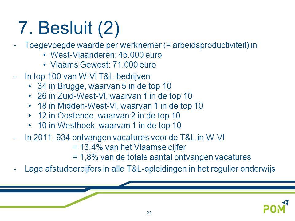 7. Besluit (2) -Toegevoegde waarde per werknemer (= arbeidsproductiviteit) in West-Vlaanderen: 45.000 euro Vlaams Gewest: 71.000 euro -In top 100 van
