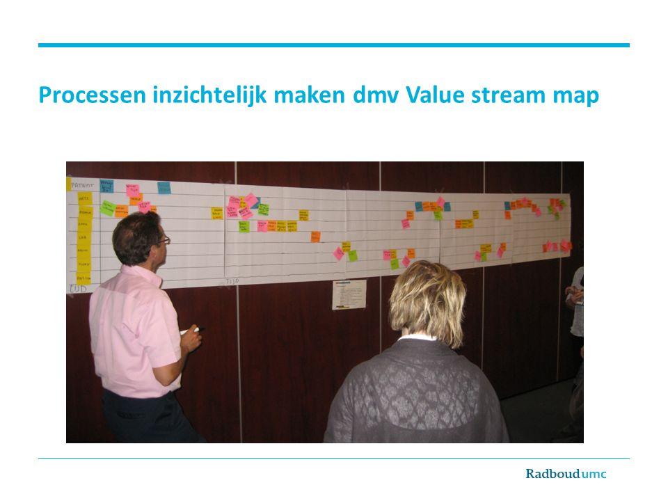 Processen inzichtelijk maken dmv Value stream map