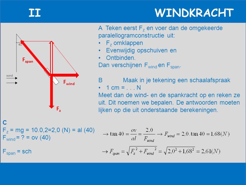 II WINDKRACHT A Teken eerst F z en voer dan de omgekeerde paralellogramconstructie uit: F z omklappen Evenwijdig opschuiven en Ontbinden. Dan verschij