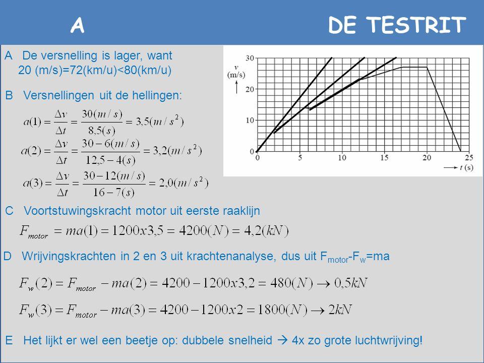 A DE TESTRIT D Wrijvingskrachten in 2 en 3 uit krachtenanalyse, dus uit F motor -F w =ma A De versnelling is lager, want 20 (m/s)=72(km/u)<80(km/u) B