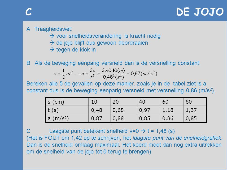C DE JOJO A Traagheidswet:  voor snelheidsverandering is kracht nodig  de jojo blijft dus gewoon doordraaien  tegen de klok in B Als de beweging ee