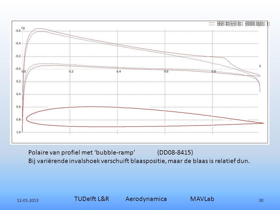 12-01-2013 TUDelft L&R Aerodynamica MAVLab 30 Polaire van profiel met 'bubble-ramp' (DD08-8415) Bij variërende invalshoek verschuift blaaspositie, maar de blaas is relatief dun.