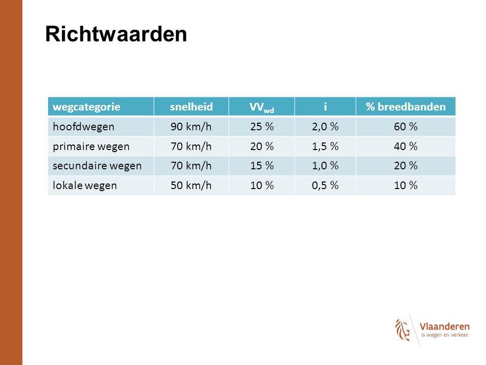 Richtwaarden wegcategoriesnelheidVV wd i % breedbanden hoofdwegen90 km/h25 %2,0 %60 % primaire wegen70 km/h20 %1,5 %40 % secundaire wegen70 km/h15 %1,0 %20 % lokale wegen50 km/h10 %0,5 %10 %