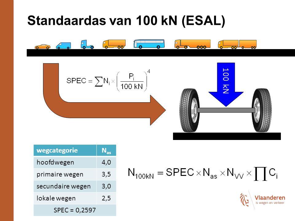 Standaardas van 100 kN (ESAL) 100 kN wegcategorieN as hoofdwegen4,0 primaire wegen3,5 secundaire wegen3,0 lokale wegen2,5 SPEC = 0,2597